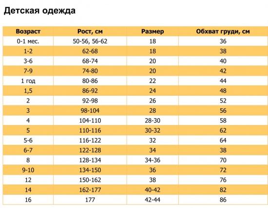 Таблица русских детских размеров одежды по возрасту